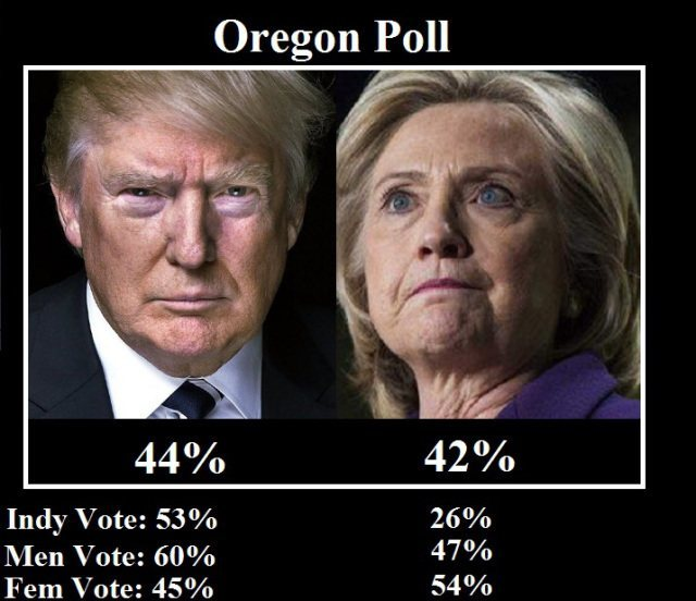 2-candidate-trump-vs-clinton-oregon-poll