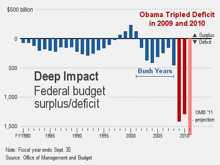 the deficit chart with OBAMA