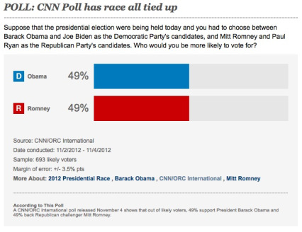 cnn poll plus 10