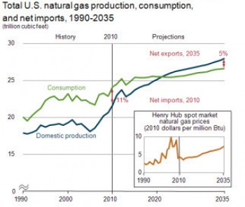 eia-gas-import-export-chart
