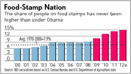 food stamp prez
