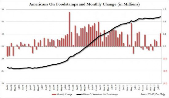 food stamps bo