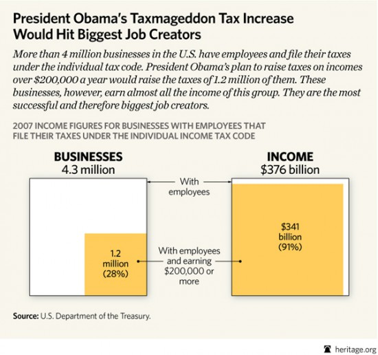 obama tax hikes rich