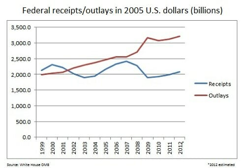 US revenue chart