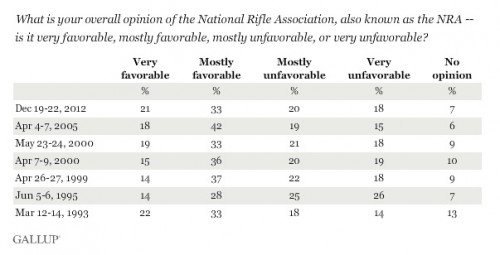 nra rating