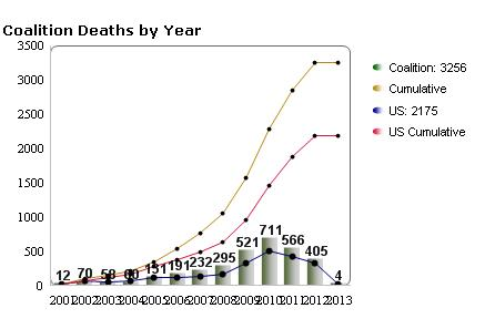 us casualties 2012