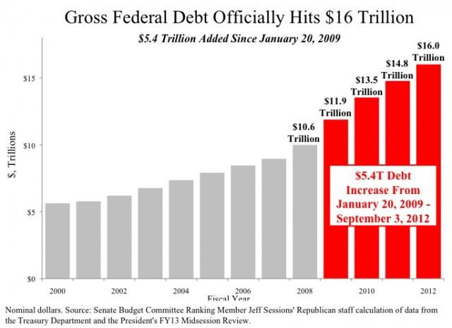 obama debt 6 trillion