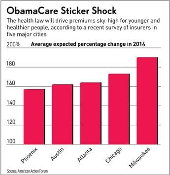 obamacare sticker shock