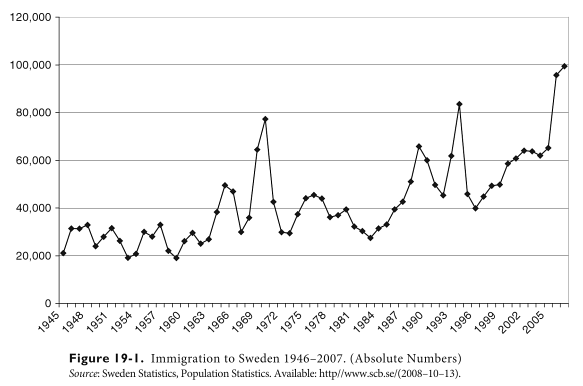 immigration sweden