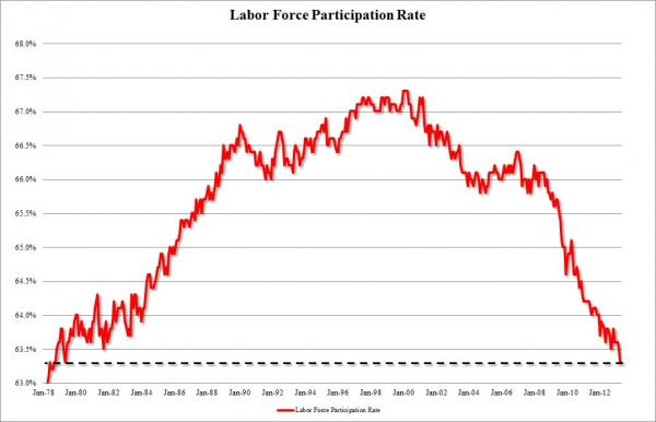 labor force part rate april