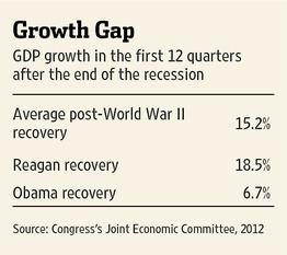 growth gap obama