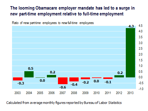 obamacare parttime jobs
