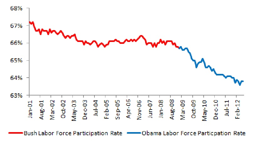 participation rate obama