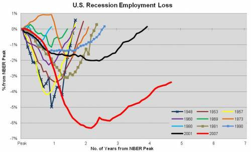 us recovery obama worst ever