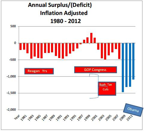 obama record deficits august