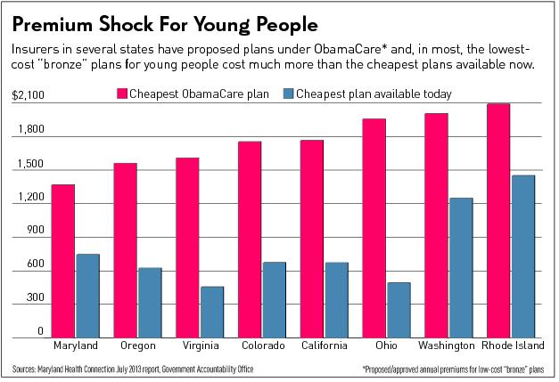 young people obamacare