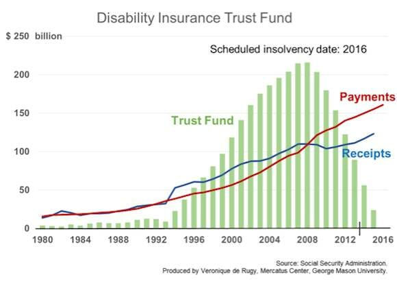 Disability Insurance Trust Fund Small_0