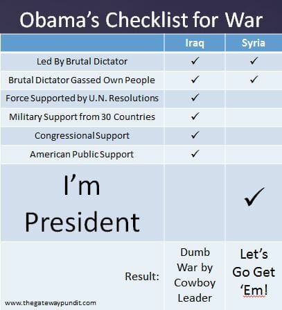 obama's checklist for war