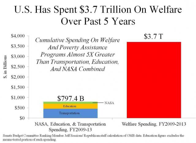 U.S. Has Spent $3.7 Trillion On Welfare Over Past 5 Years.preview