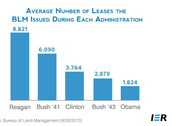 gas leases obama