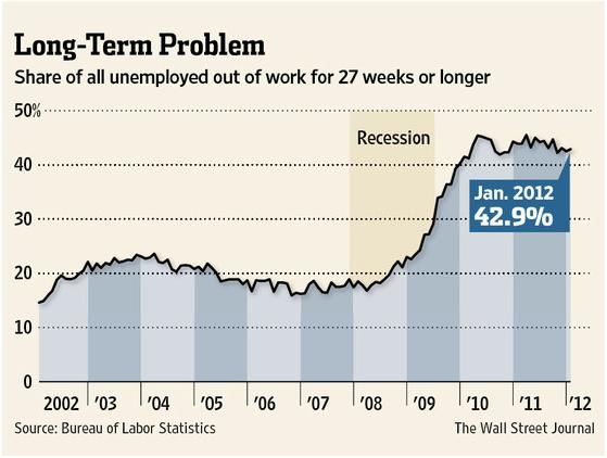 longterm unemployment chart