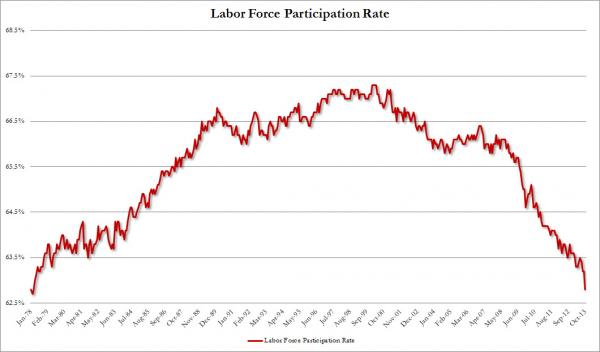 participation rate chart fail