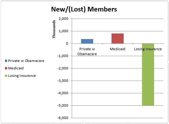 ocare dec numbers