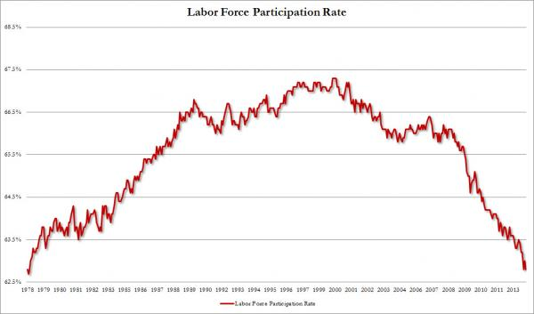 labor force december 2013
