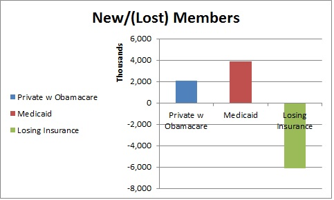 lost ocare numbers
