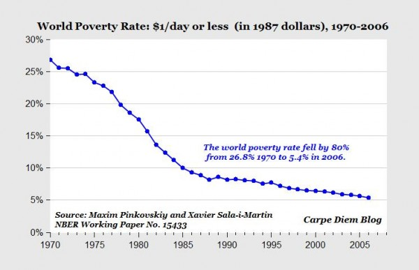world poverty rate