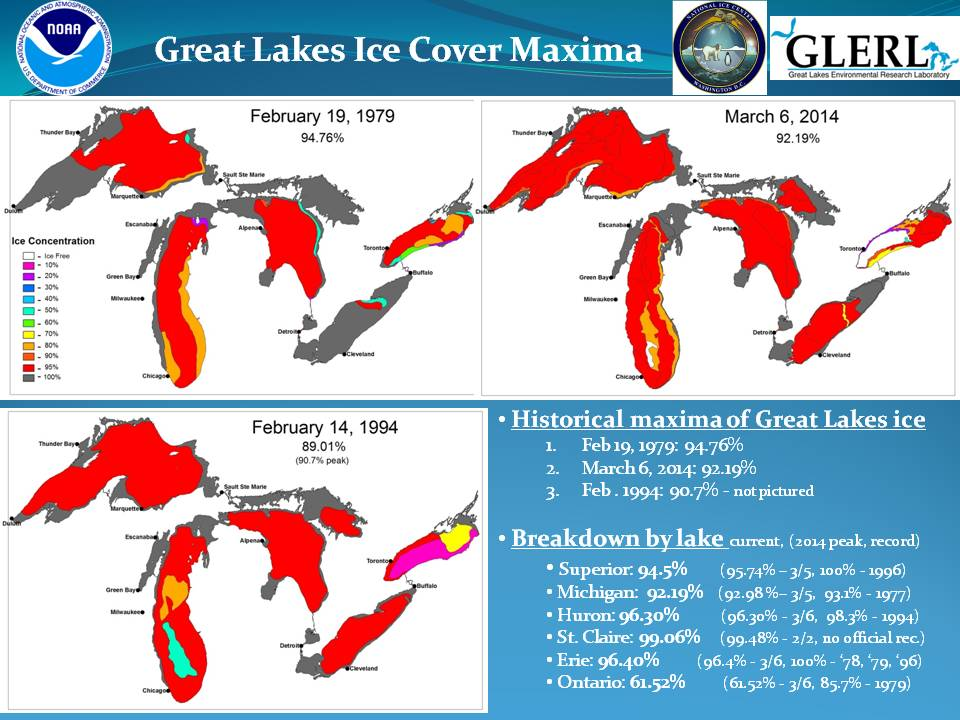 global warming great lakes