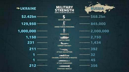 military russia vs ukraine