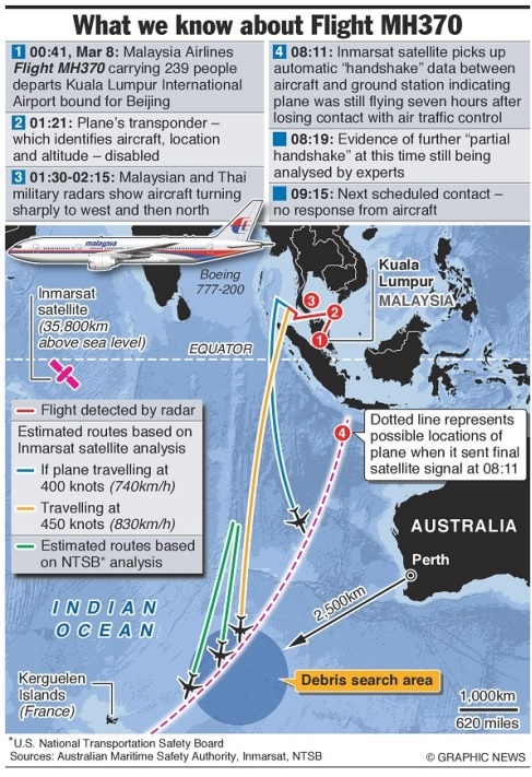 flight path mh370