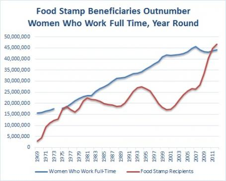 food stamp women working