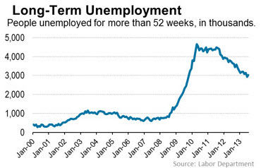 lonterm unemployed