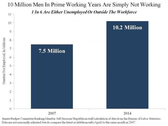 It's an Obama World… Record 1 in 8 American Men Between 25-54 Not in Labor Force