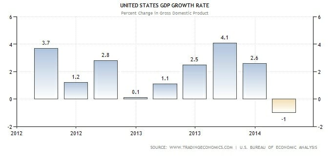 first quarter gdp