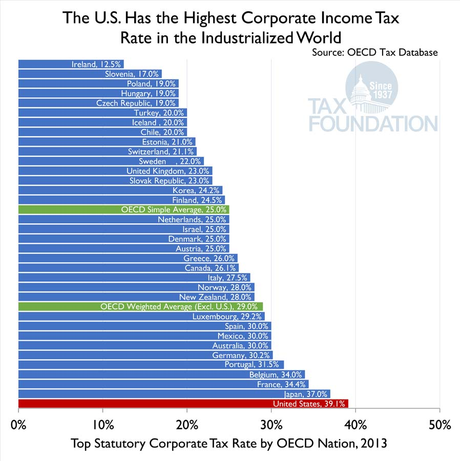 tax rate US