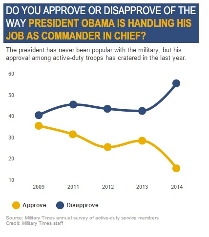 obama approval military
