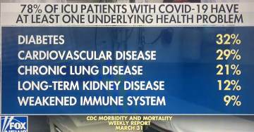 OUTRAGEOUS! Hidden from the American Public — 74-78% of COVID-19 Patients have At Least One Underlying Health Problem!