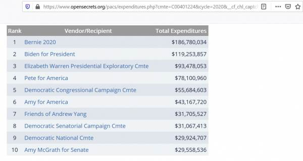 [Image: Act-Blue-Donation-Expenditures-600x318.jpg]
