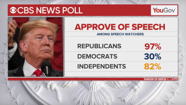 CBS-State-of-the-Union-Poll-By-Party-App