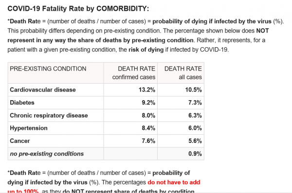 COVID19 UPDATES - Coronavirus Pandemic: Perfect Storm For A Global Currency Reset plus MORE Coronavirus-Fatality-Rate-3-16-20-600x397