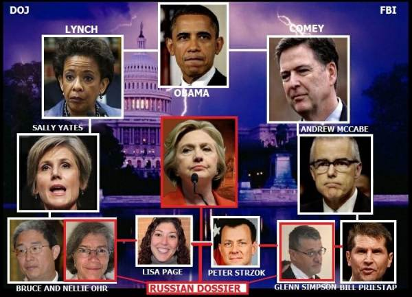 Top Officials in Obama's FBI and DOJ Worked Sundays and Overtime to Plot Against and Frame Incoming Trump Administration