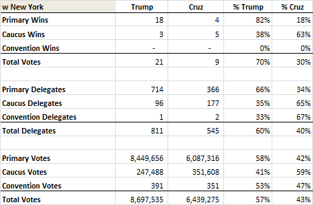 Delegate Count 4-10 w NY