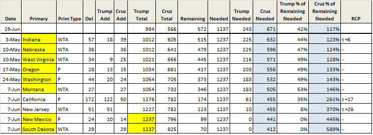 Delegate Count 4-29 Trump wins w 1237 ca and nj only