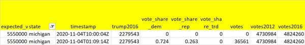 EXCLUSIVE: The Dominion Voting Machines Don't Even Provide Candidate Vote Totals – Only Percents -What Is Going On? 2