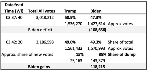 EXCLUSIVE: The Dominion Voting Machines Don't Even Provide Candidate Vote Totals – Only Percents -What Is Going On? 4