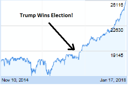 Dow-1-17-18.png