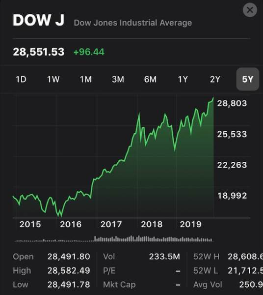 IT'S OFFICIAL: 2019 Is Greatest Year in Stock Market History - Another All-Time High Today - DOW ...